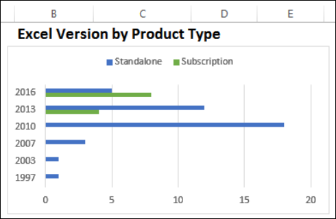 Excel Versions by Product Type